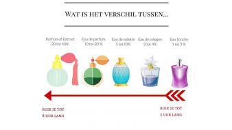 Wat is het verschil tussen eau de parfum en eau de toilette?